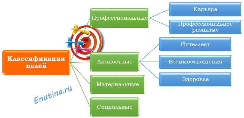 классиф целей
